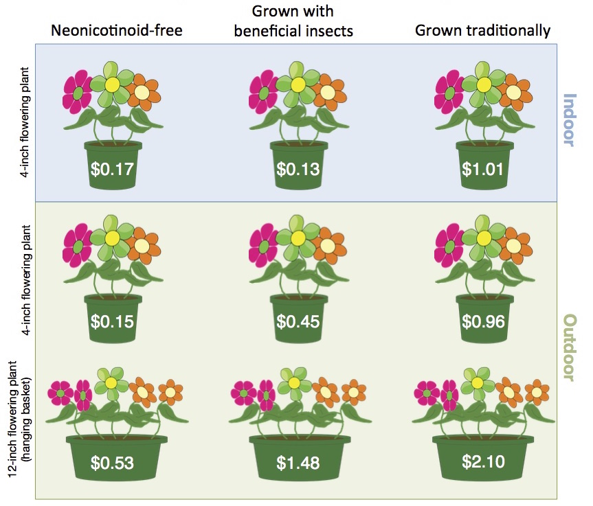"Figure 3. ""Bee-friendly"" plant label received the highest premiums compared to other labels for indoor and outdoor 4- inch flowering pots and 12-inch outdoor hanging baskets. The image below shows how much more survey respondents (3,082) were willing to pay for ""Bee-friendly"" compared to the other three labels (data from Wollaeger et al. 2015)."